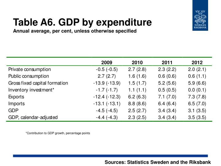 Table A6. GDP by expenditure