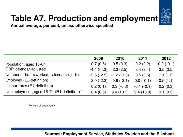 Table A7. Production and employment