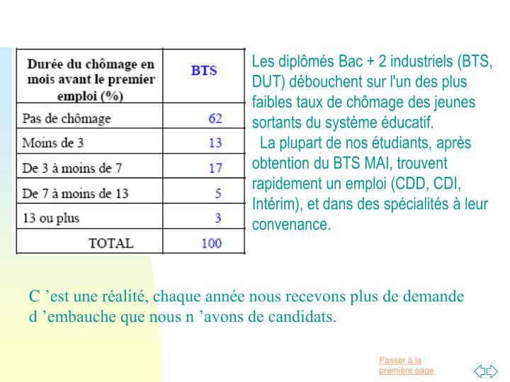 Les diplômés Bac + 2 industriels (BTS, DUT) débouchent sur l'un des plus faibles taux de chômage des jeunes sortants du système éducatif.