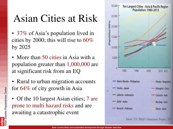 Asian Cities at Risk