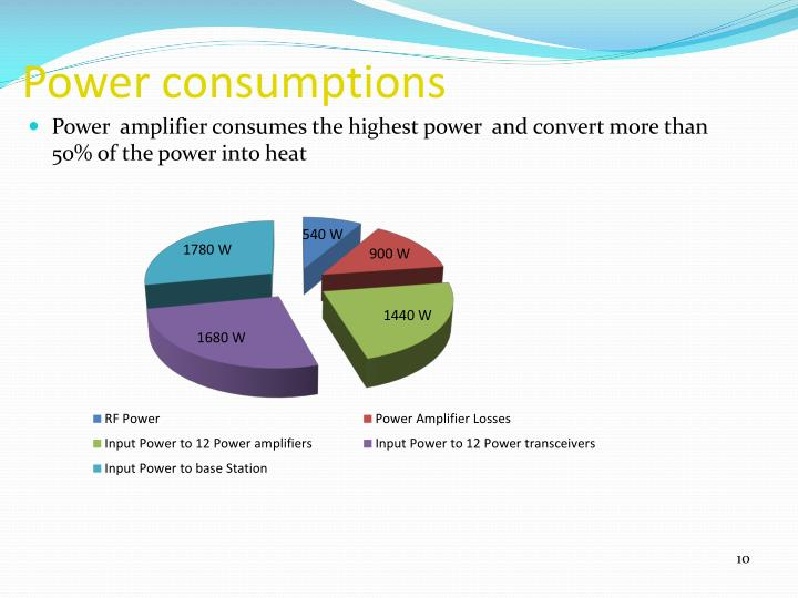 Power consumptions