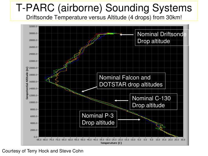 T-PARC (airborne) Sounding Systems
