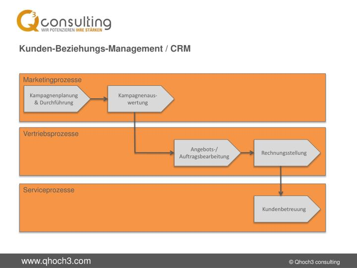 Kunden-Beziehungs-Management / CRM