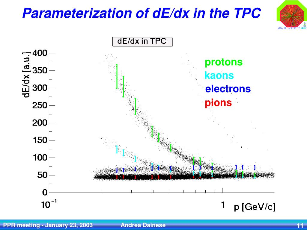 PPT - TPC tracking parameterization: a useful tool for simulation