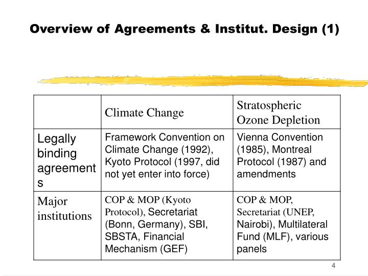 Overview of Agreements & Institut. Design (1)