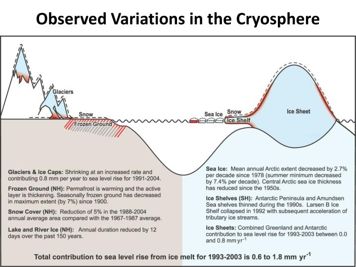 Observed Variations in the