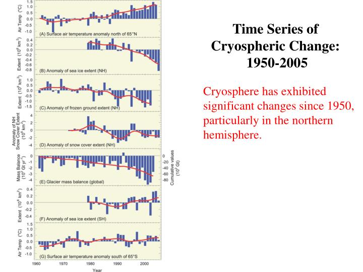 Time Series of
