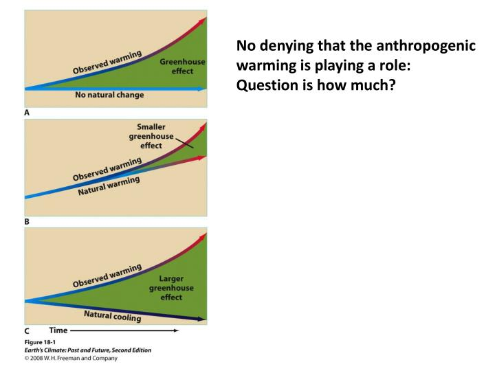 No denying that the anthropogenic