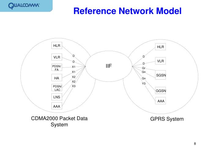 Reference Network Model