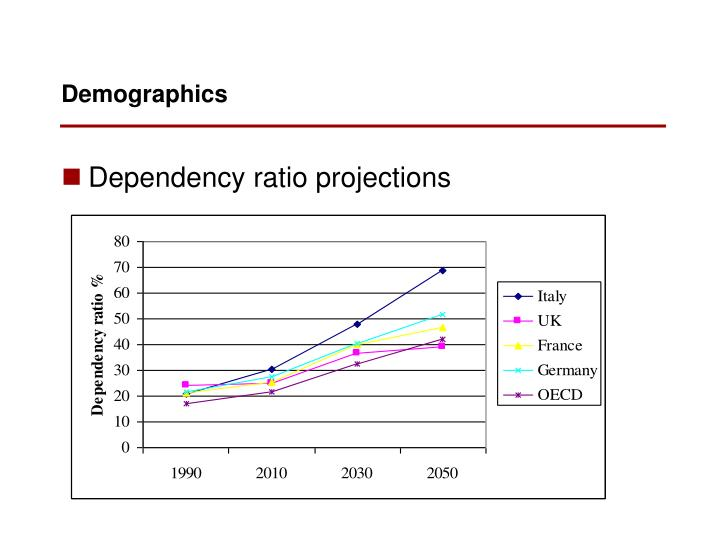 Dependency ratio projections