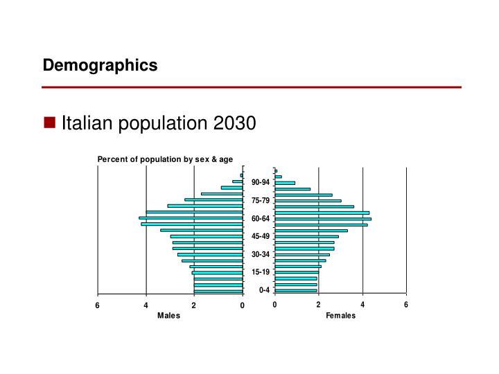 Italian population 2030