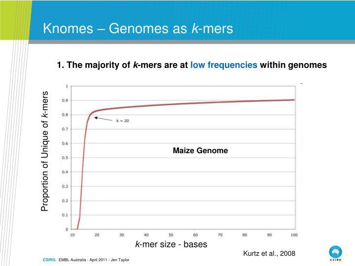 Knomes – Genomes as