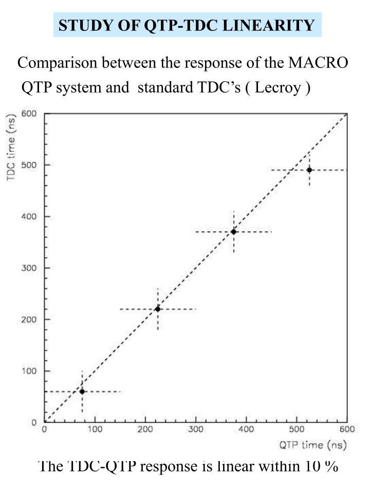 STUDY OF QTP-TDC