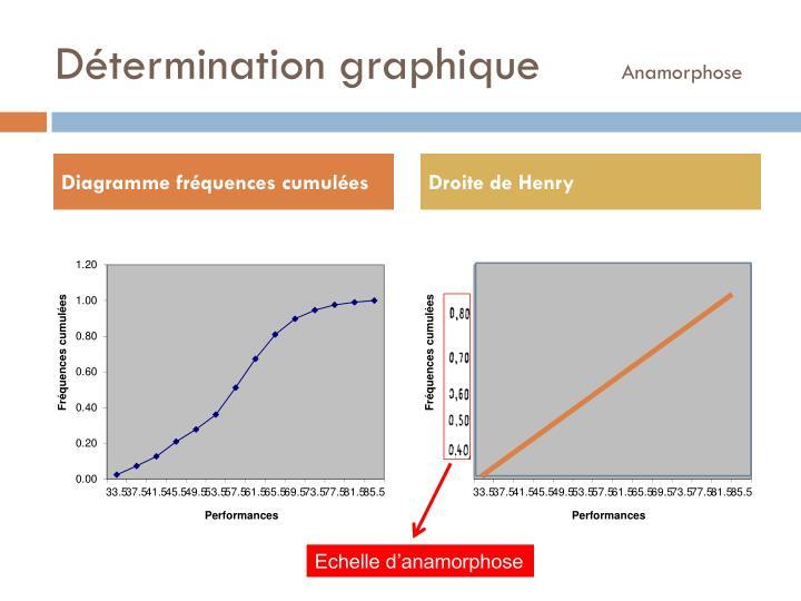Détermination graphique