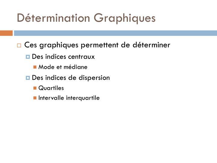 Détermination Graphiques