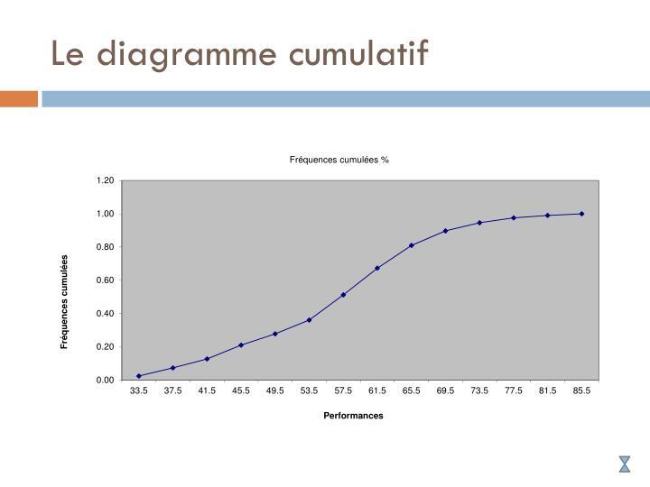 Le diagramme cumulatif