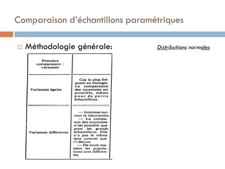 Comparaison d'échantillons paramétriques