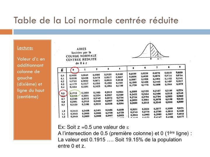 Table de la Loi normale centrée réduite