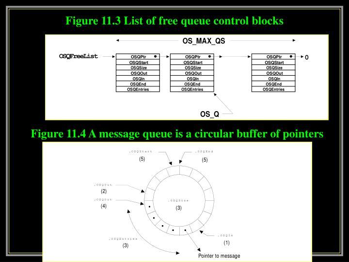 Figure 11.3 List of free queue control blocks