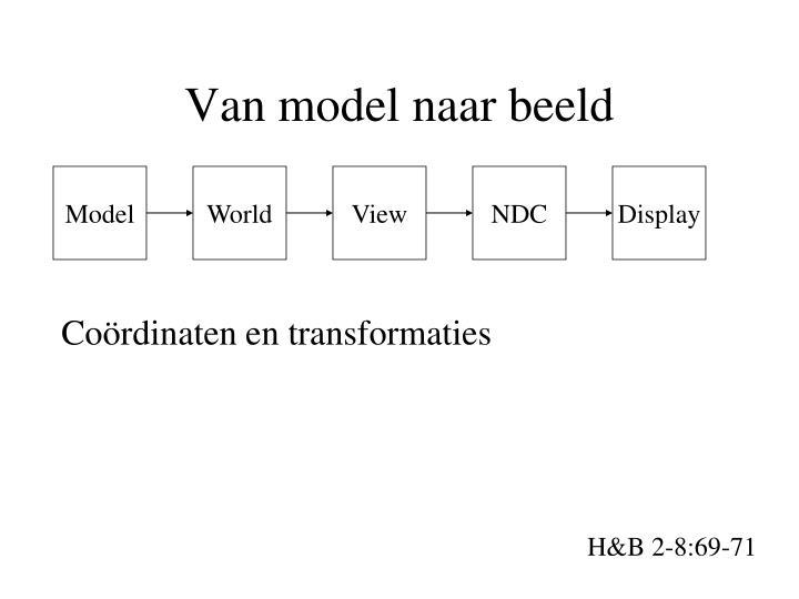 Van model naar beeld