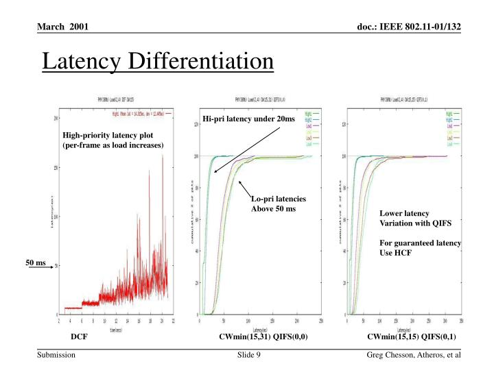 Latency Differentiation
