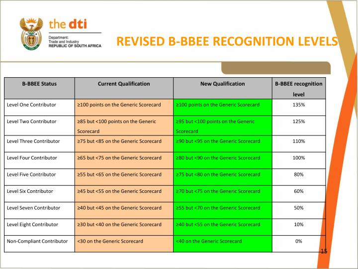 REVISED B-BBEE RECOGNITION LEVELS