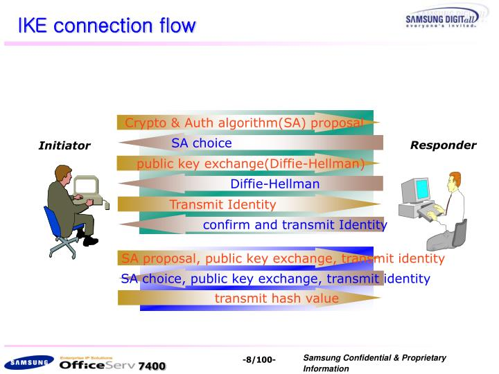 IKE connection flow