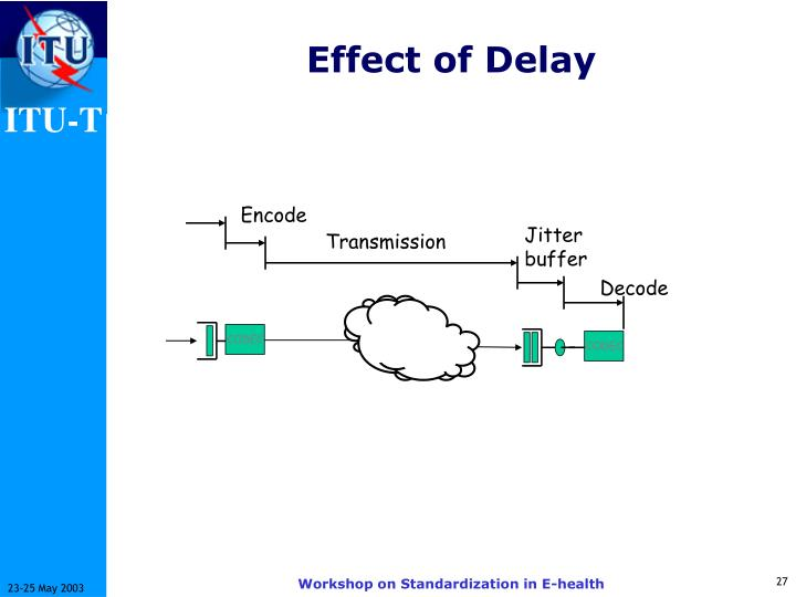 Effect of Delay
