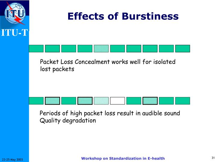 Effects of Burstiness