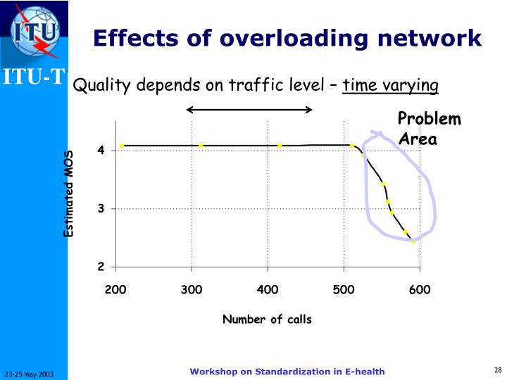 Effects of overloading network