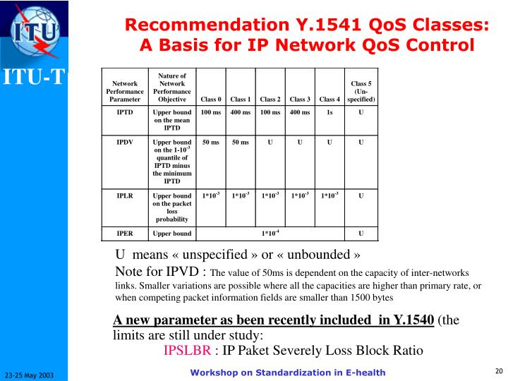 Recommendation Y.1541 QoS Classes: