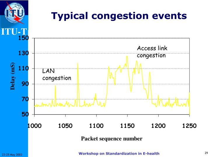 Typical congestion events