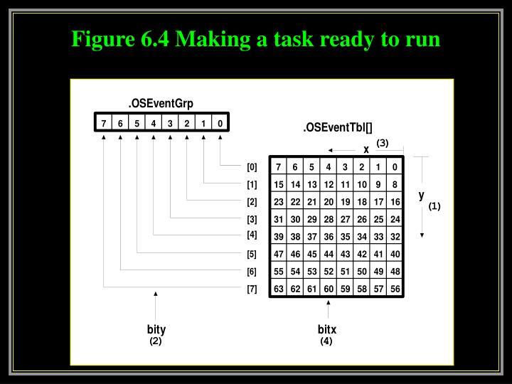 Figure 6.4 Making a task ready to run