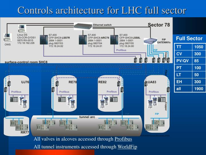 Controls architecture for LHC full sector