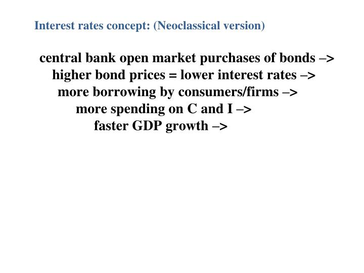 Interest rates concept: (Neoclassical version)