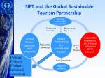 sift and the global sustainable tourism partnership