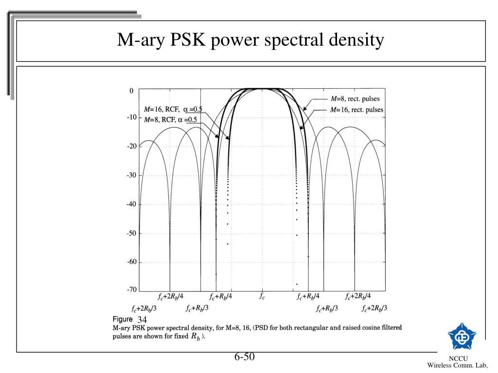 ppt chapter 5 modulation techniques for mobile radio. Black Bedroom Furniture Sets. Home Design Ideas