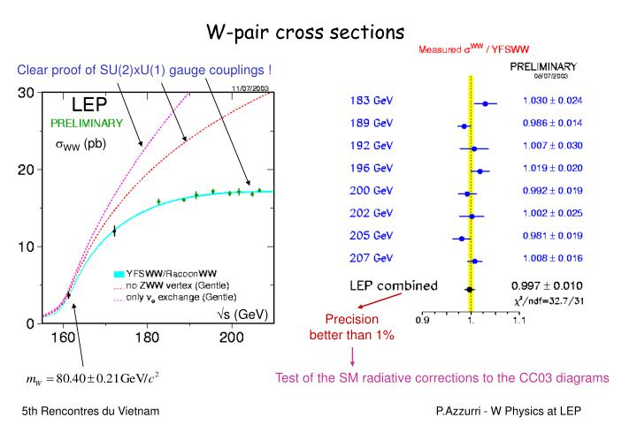 W-pair cross sections