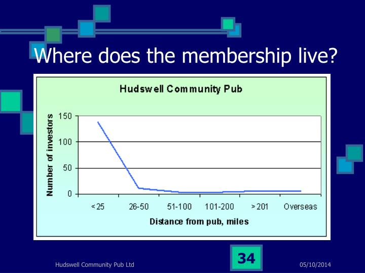 Where does the membership live?