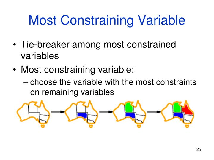 Most Constraining Variable