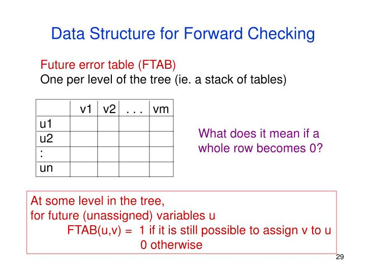 Data Structure for Forward Checking