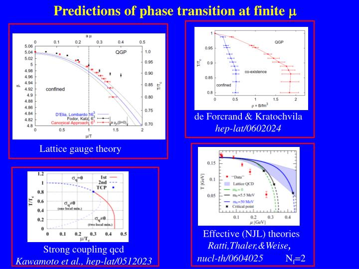 Predictions of phase transition at finite