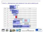 pr ep 1 preparation and design of the lscm curriculum1