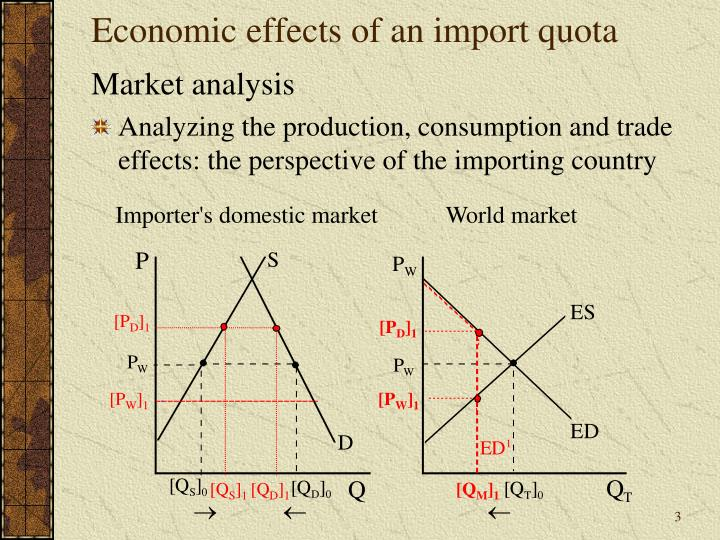 Economic effects of an import quota1