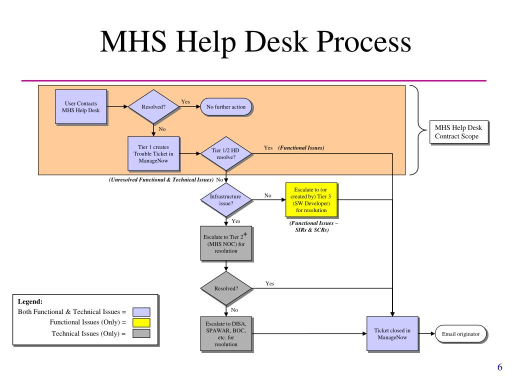 PPT - MHS Help Desk Overview for TRICARE Data Quality Course