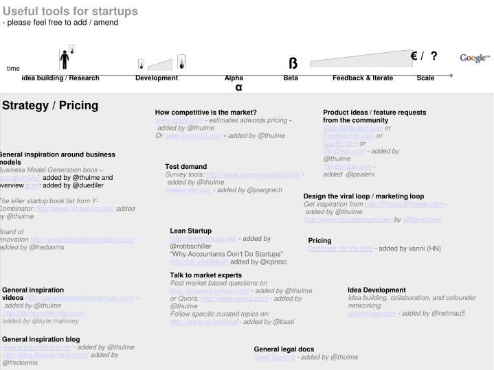 Useful tools for startups