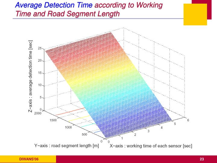 Average Detection Time