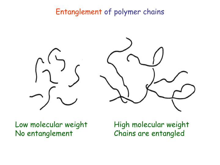 polymer chains 444 rheol acta (2010) 49:443-458 polyethylene (hmp) and also, the understanding by others, resulted in a deeper understanding of the way chain stretching influenced polymer rheology and.