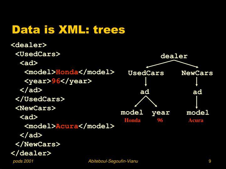 Data is XML: trees
