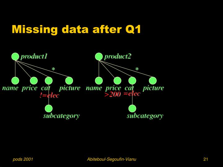 Missing data after Q1